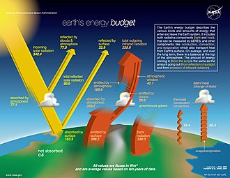 Climate change - Earth's climate is largely determined by the planet's energy budget, i.e., the balance of incoming and outgoing radiation. It is measured by satellites and shown in W/m².