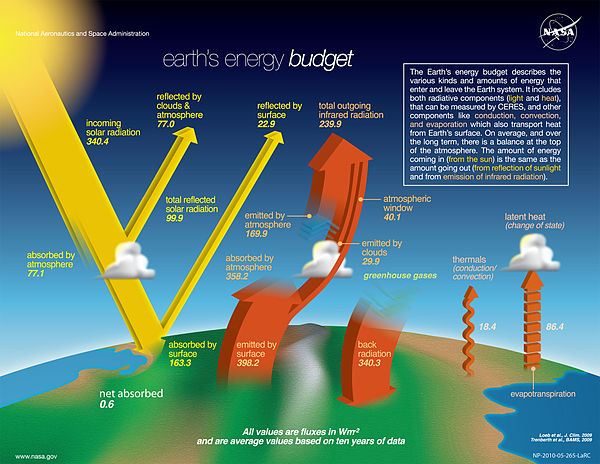 Earth's climate is largely determined by the planet's energy budget, i.e., the balance of incoming and outgoing radiation. It is measured by satellites and shown in W/m . The-NASA-Earth's-Energy-Budget-Poster-Radiant-Energy-System-satellite-infrared-radiation-fluxes.jpg