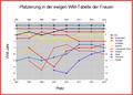 Top-10-Mannschaften in der ewigen WM-Tabelle der Frauen.png