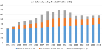 Economic policy of the George W. Bush administration - Defense Spending 2001–2017.