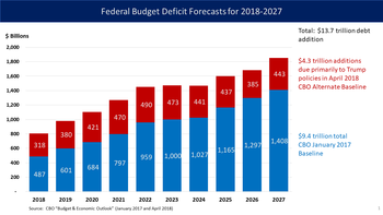 The Cbo Forecast In April 2018 That Under Cur Policy Sum Of Annual Federal Budget Deficits Debt Increases Would Be 13 7 Trillion Over