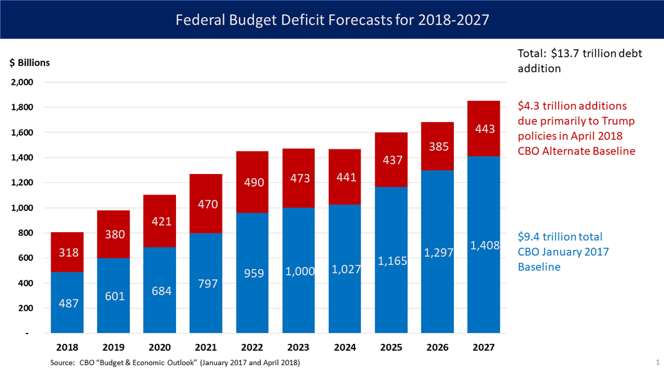 U.S. Federal Deficit Stacked Bar Chart - 2018 to 2027
