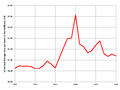 US Oil Price 1905-1930.png