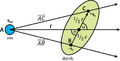 Vectorial description of a cation interacting with a dipolar molecule.png