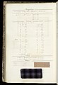 Weaver's Thesis Book (France), 1893 (CH 18418311-147).jpg