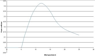 Wind-turbine aerodynamics - Wind turbine power coefficient