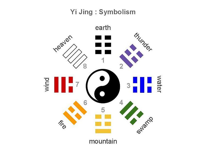 File:Yi Jing Symbols.jpg