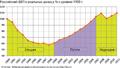 ВВП РФ с 1990 по 2011 гг.png