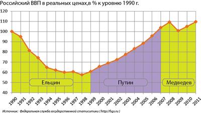 http://upload.wikimedia.org/wikipedia/commons/thumb/b/bc/ВВП_РФ_с_1990_по_2011_гг.png/400px-ВВП_РФ_с_1990_по_2011_гг.png