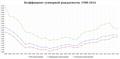 Россия. Коэффициент суммарной рождаемости, 1988—2016.png