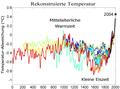 2000 Jahre Temperaturen-Vergleich.png