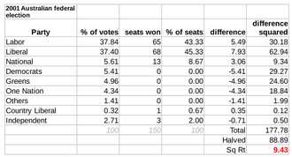 Australian federal election, 2001 - The disproportionality of the lower house in the 2001 election was 9.43 according to the Gallagher Index, mainly between the Coalition and Labor Parties.