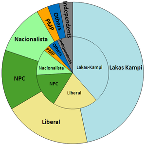 Philippine House of Representatives elections, 2010 - Proportion of votes (inner ring) as compared to the proportion of seats (outer ring). Party-list seats are excluded since they are voted separately.