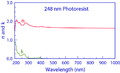 248 nm Photoresist n and k Dispersion.png