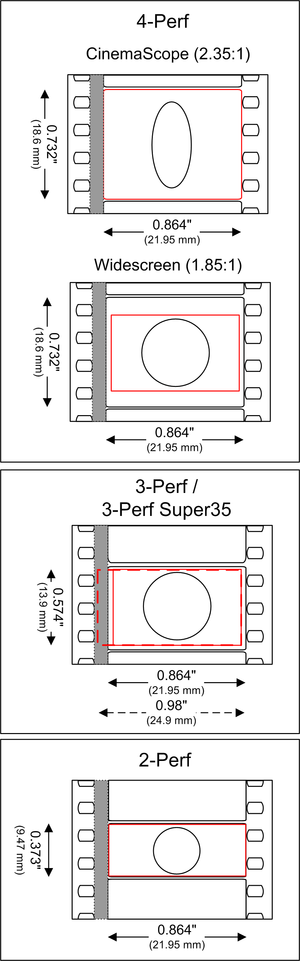 Negative pulldown - A comparison of 4 perf, 3 perf and 2 perf 35 mm film formats.