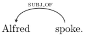 "Syntax - A syntactic parse of ""Alfred spoke"" under the dependency formalism"