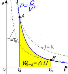 Adiabatic process.png