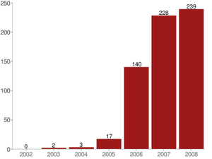Opposition to the war in Afghanistan (2001–2014) - Image: Afghanistan suicide bomb attacks incl non detonated 2002 2008 UNAMA red