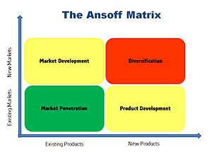 Ansoff Matrix - Diagram showing the Ansoff Matrix