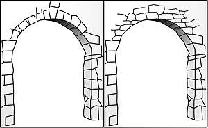 "Corbel arch - Comparison of a generic ""true"" stone arch (left) and a corbel arch (right)."