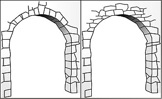 "Corbel arch - Comparison of a generic ""true"" stone arch (left) and a corbel arch (right)."