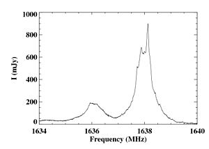 Megamaser - The 1665 and 1667 MHz maser lines in Arp 220, which have been redshifted to lower frequencies. The data shown were acquired using the Arecibo Observatory.