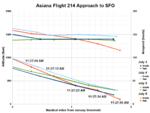 Asiana Flight 214 Final Approach to SFO-2.png
