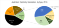 Australian Electricity Generation, by type, 2016.png