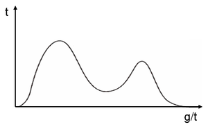 Unimodality - Figure 3. a distribution which, though strictly unimodal, is usually referred to as bimodal.
