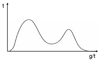 Multimodal distribution - Figure 2. A bimodal distribution.