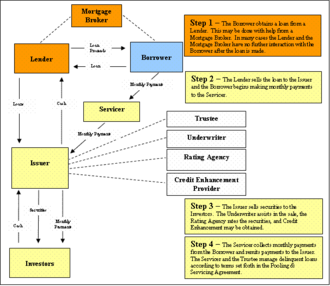Credit enhancement - Borrowing under a securitization structure