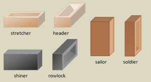Course (architecture) - Brickpositions