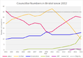 Bristol Councillor numbers (since 2002).png