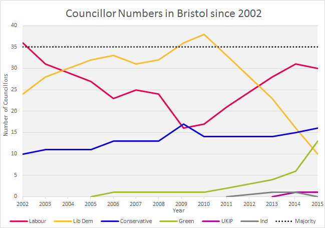 Bristol Councillor numbers (since 2002)