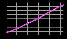 Graphique représentant la population totale du sultanat de Brunei. De 85000habitants en 1961, elle atteint 360000habitants en 2003 de façon linéaire.