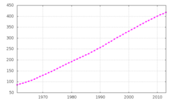 Evolución de la población de Brunéi