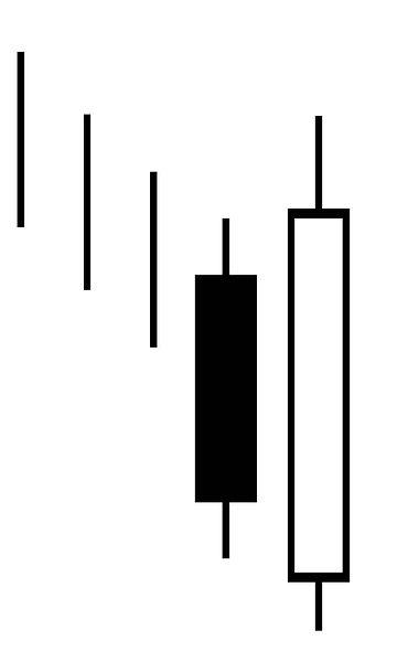File:Candlestick pattern bullish engulfing.jpg - Wikimedia