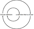 Circular definition of circular definition.png
