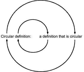 "Circular definition - Circular definition of ""circular definition"""