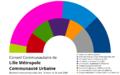 Composition du Conseil Communautaire de LMCU.png