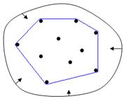 Convex hull: elastic band analogy