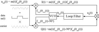Costas loop - Time domain model of BPSK Costas loop