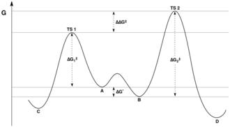 Curtin–Hammett principle - Image: Curtin Hammett Principle Diagram