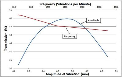 High-frequency vibrating screens - Wikipedia