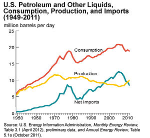 Energy policy of the United States - U.S. oil production peaked in 1970, then began to decline. In 2005 imports peaked at 60% of consumption.