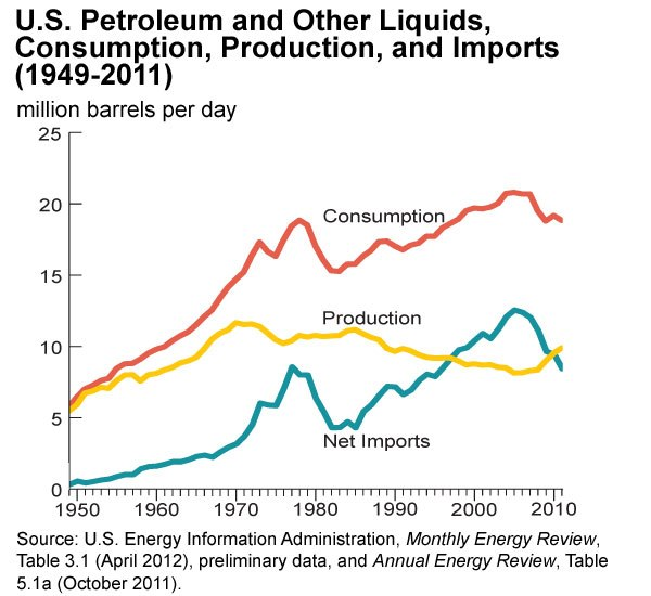 Dependence on imports 1949-2011