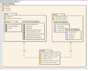 Package diagram - Packages containing nodes and artifacts.