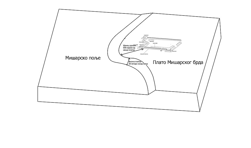 Diagram of position of earth and palisade fortress of Mišar battle