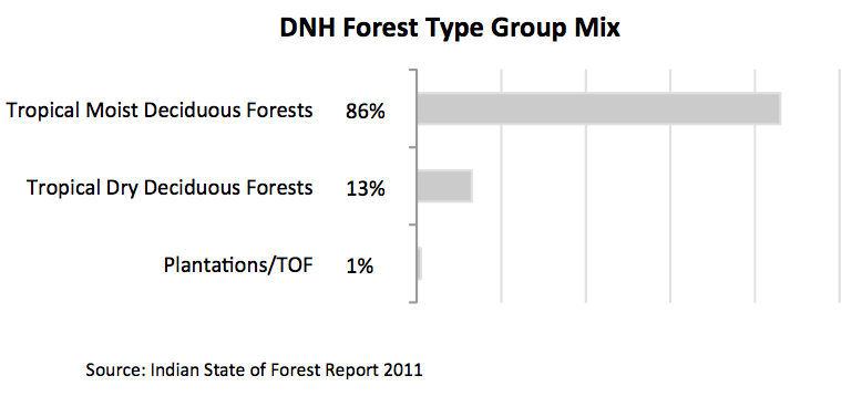 Dnh forest type group mix