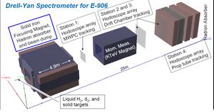 Fermilab E-906/SeaQuest - E-906 Spectrometer Image